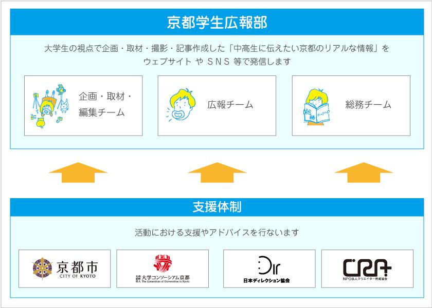 京都学生広報部 運営体制図