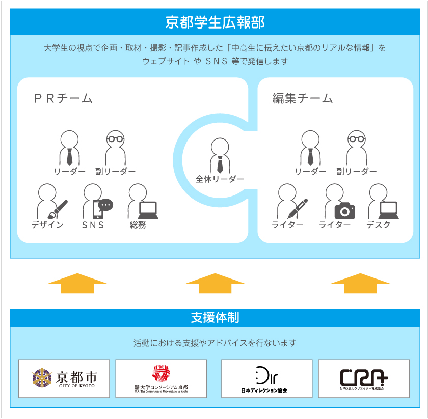 京都学生広報部 組織図