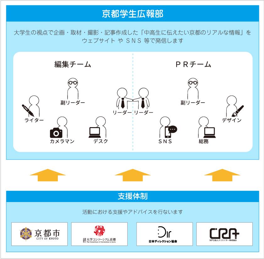 京都学生広報部の運営体制図